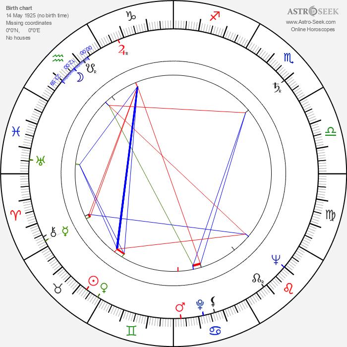 Gordon Gostelow - Astrology Natal Birth Chart