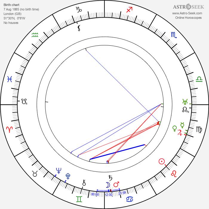 Gordon Harker - Astrology Natal Birth Chart