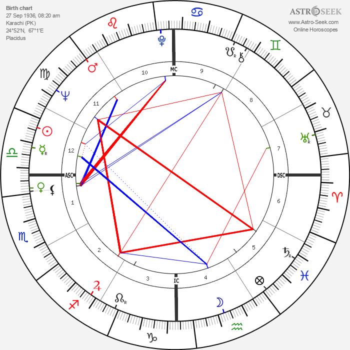 Gordon Honeycombe - Astrology Natal Birth Chart