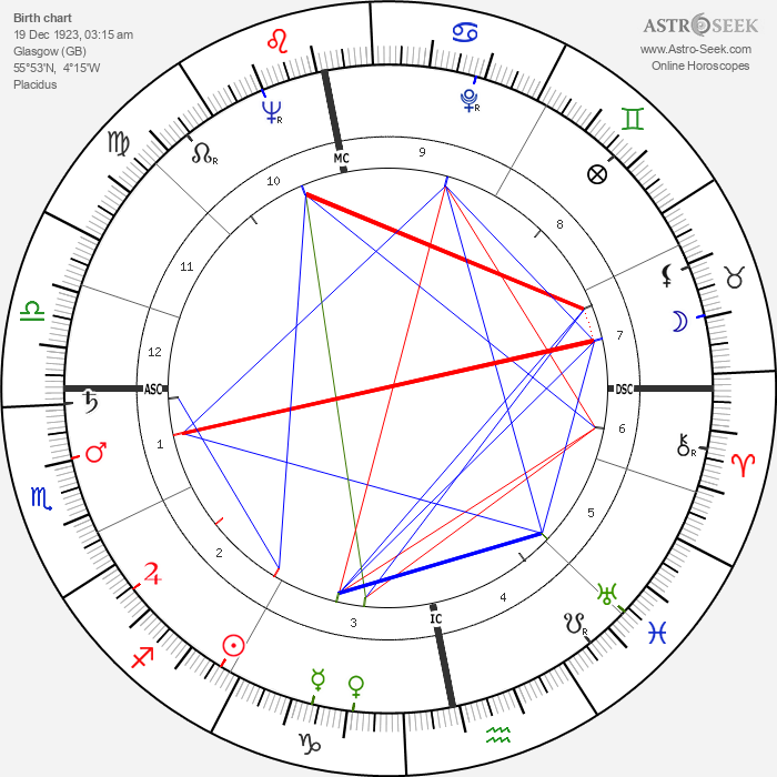 Gordon Jackson - Astrology Natal Birth Chart