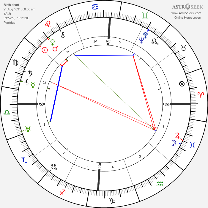 Gordon Lavers - Astrology Natal Birth Chart