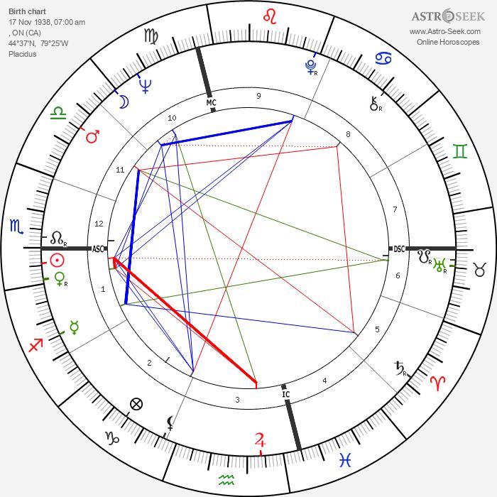 Gordon Lightfoot - Astrology Natal Birth Chart