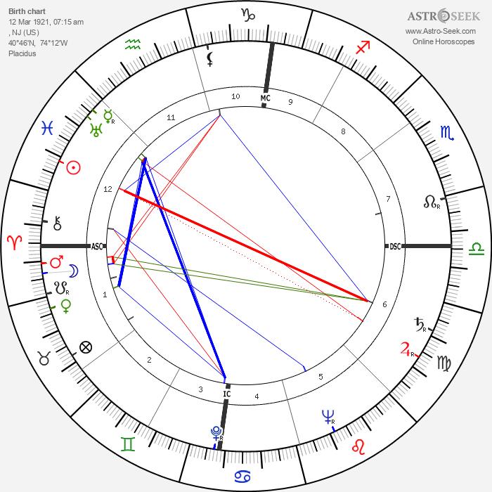 Gordon MacRae - Astrology Natal Birth Chart