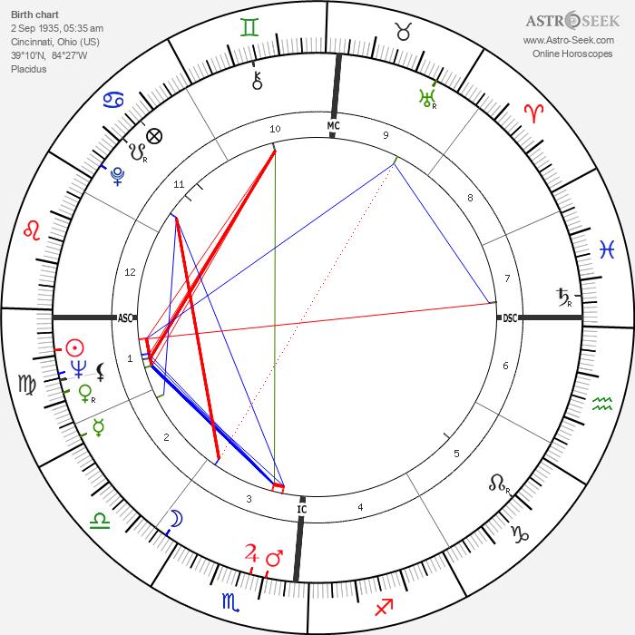 Gordon Massa - Astrology Natal Birth Chart