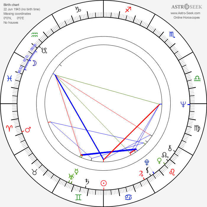 Gordon Matta-Clark - Astrology Natal Birth Chart