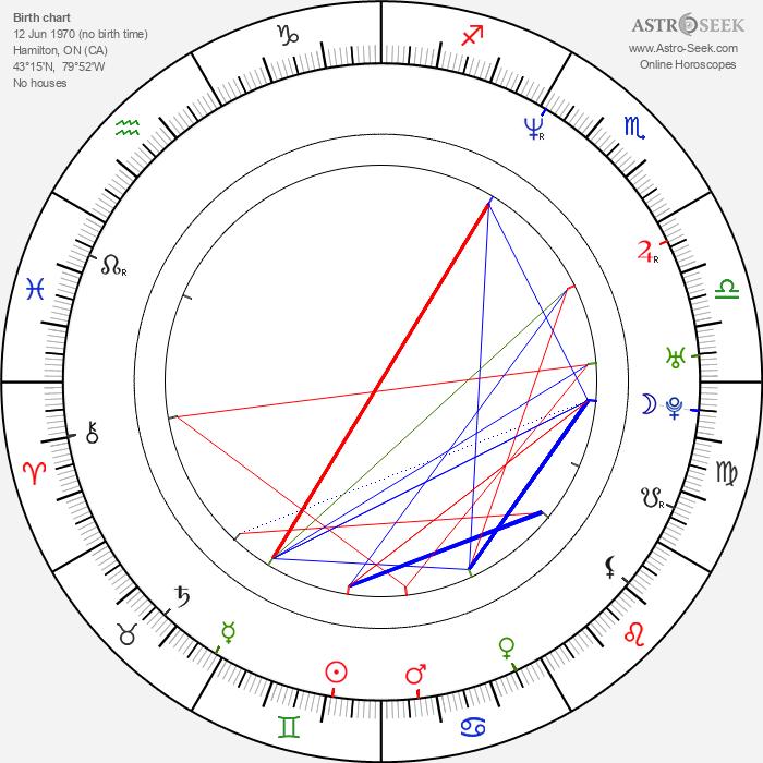 Gordon Michael Woolvett - Astrology Natal Birth Chart