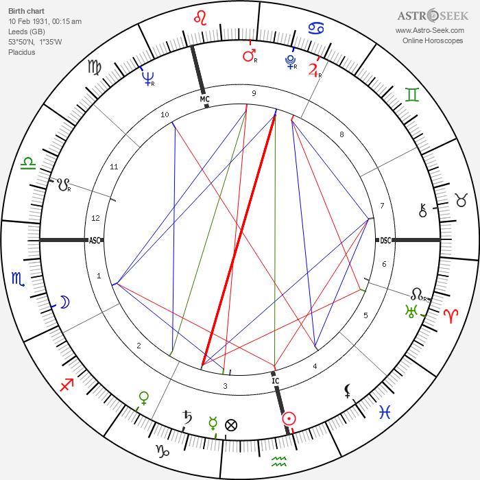 Gordon Pirie - Astrology Natal Birth Chart