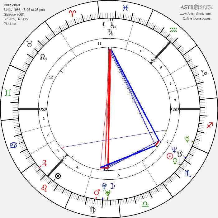 Gordon Ramsay - Astrology Natal Birth Chart