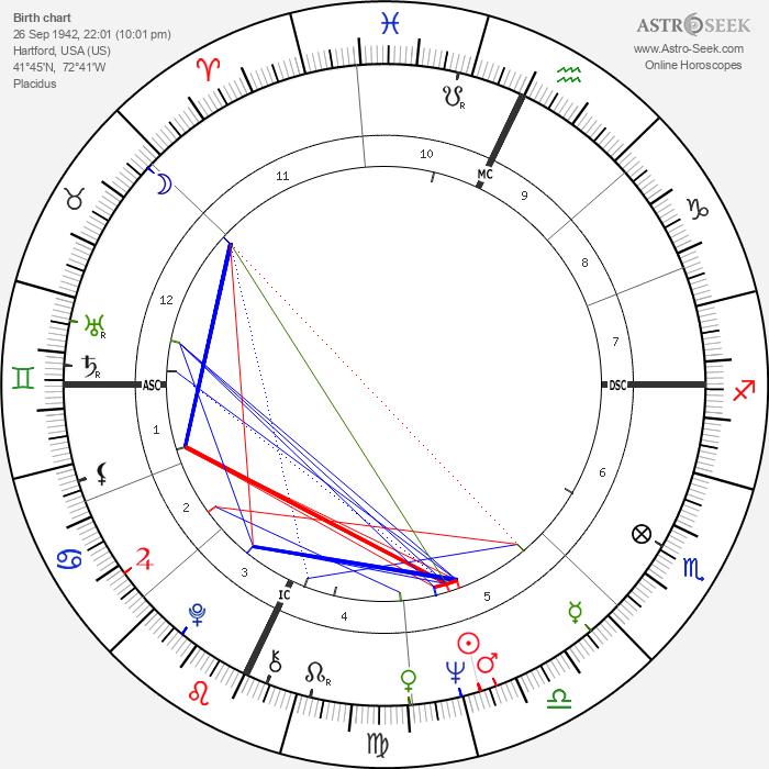 Gordon Scallion - Astrology Natal Birth Chart