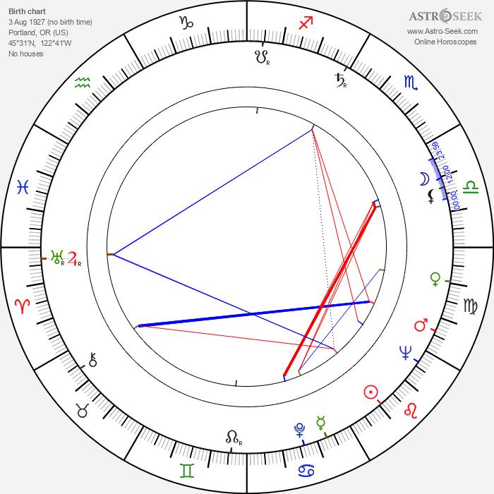 Gordon Scott - Astrology Natal Birth Chart