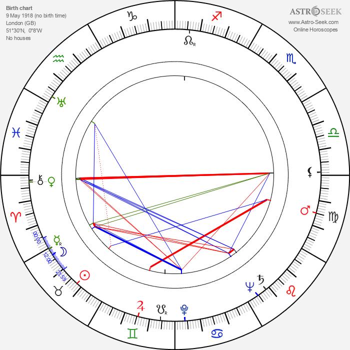 Gordon Whiting - Astrology Natal Birth Chart