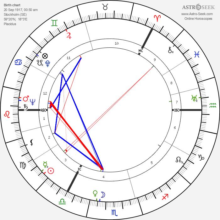 Goren Gentele - Astrology Natal Birth Chart