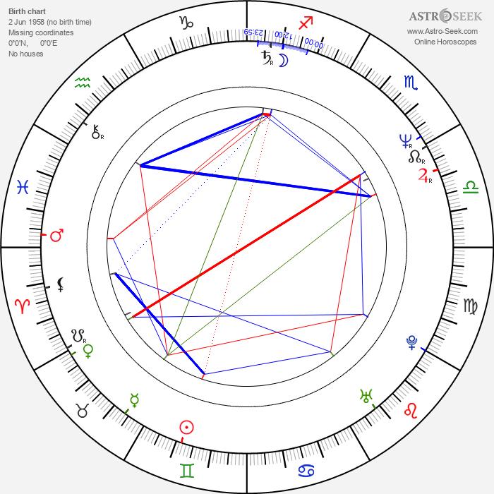 Gosia Dobrowolska - Astrology Natal Birth Chart