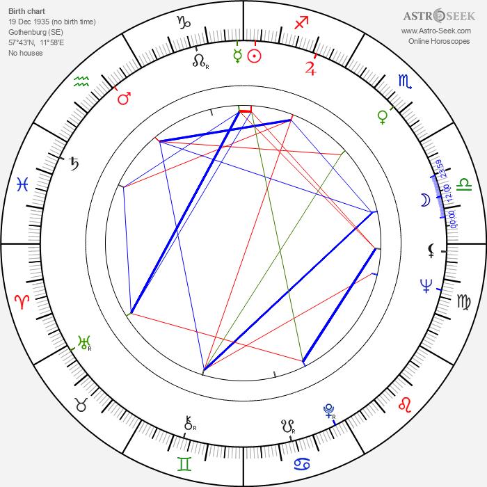 Gösta Bredefeldt - Astrology Natal Birth Chart