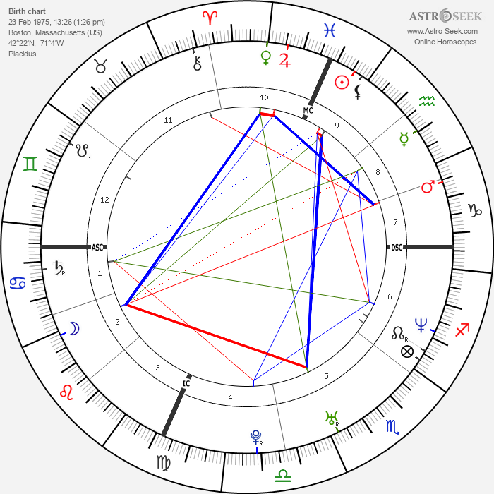 Gotham Chopra - Astrology Natal Birth Chart