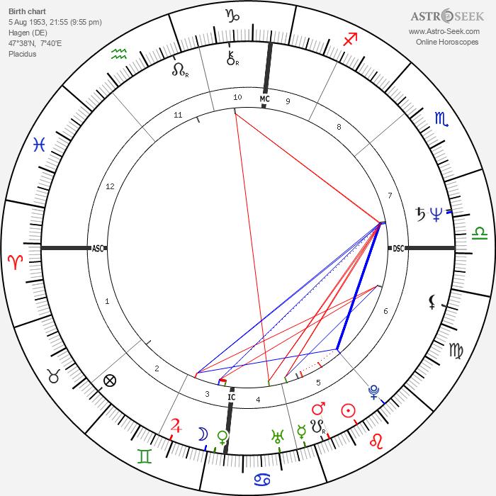 Gottfried Angeli - Astrology Natal Birth Chart