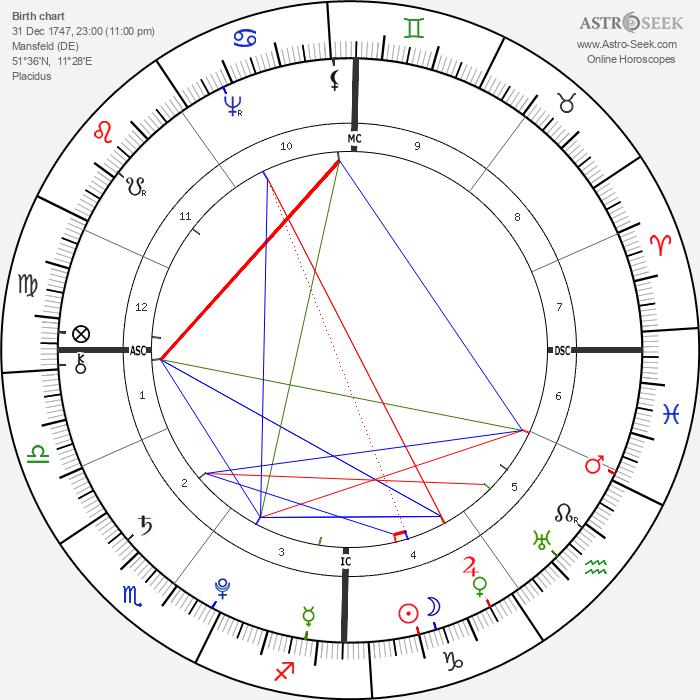 Gottfried August Bürger - Astrology Natal Birth Chart