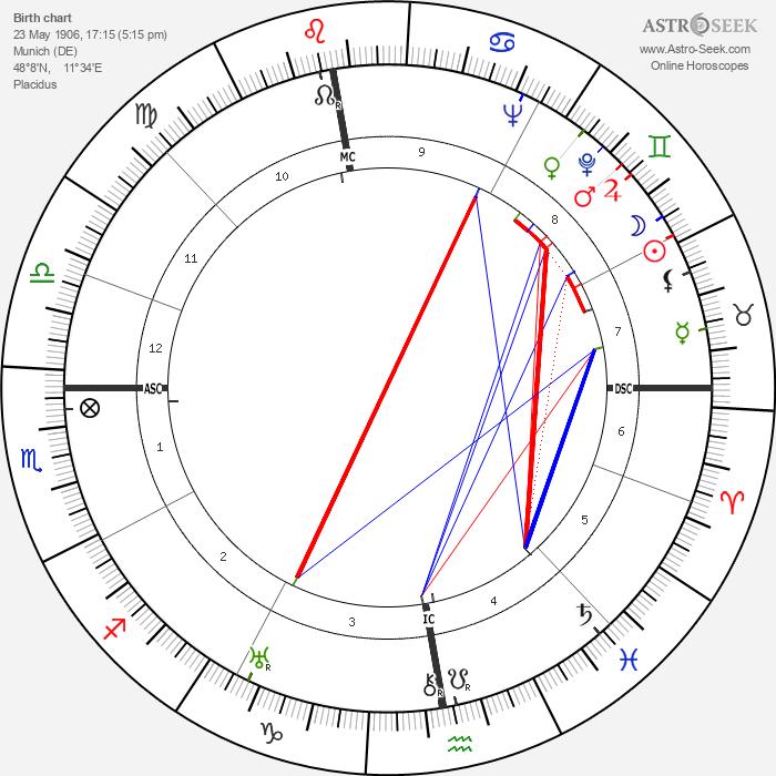 Gottfried Eckart - Astrology Natal Birth Chart