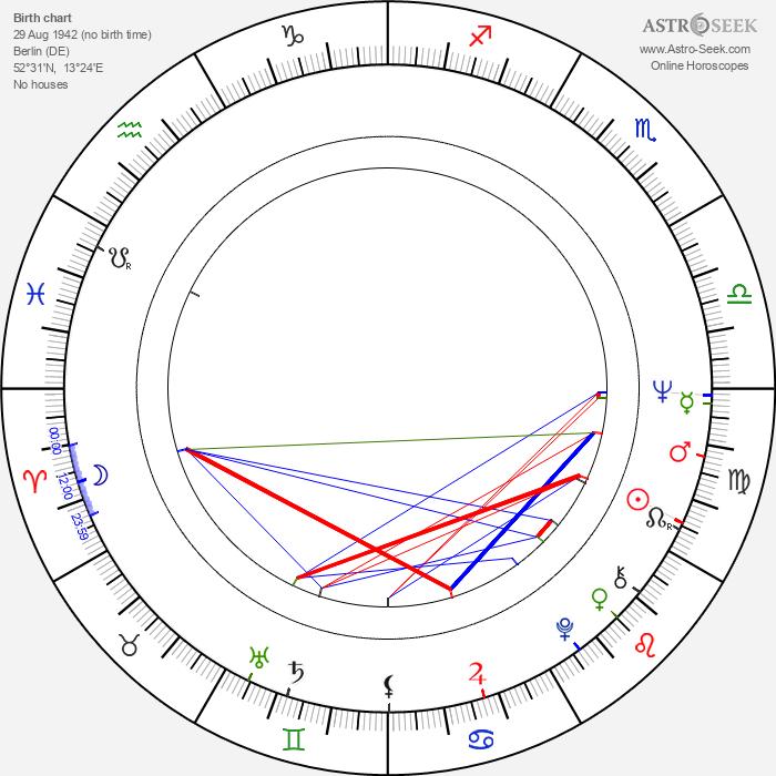 Gottfried John - Astrology Natal Birth Chart