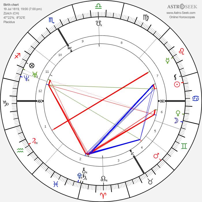 Gottfried Keller - Astrology Natal Birth Chart