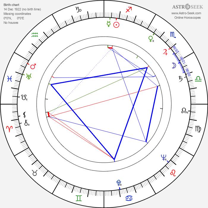 Gottfried Kolditz - Astrology Natal Birth Chart