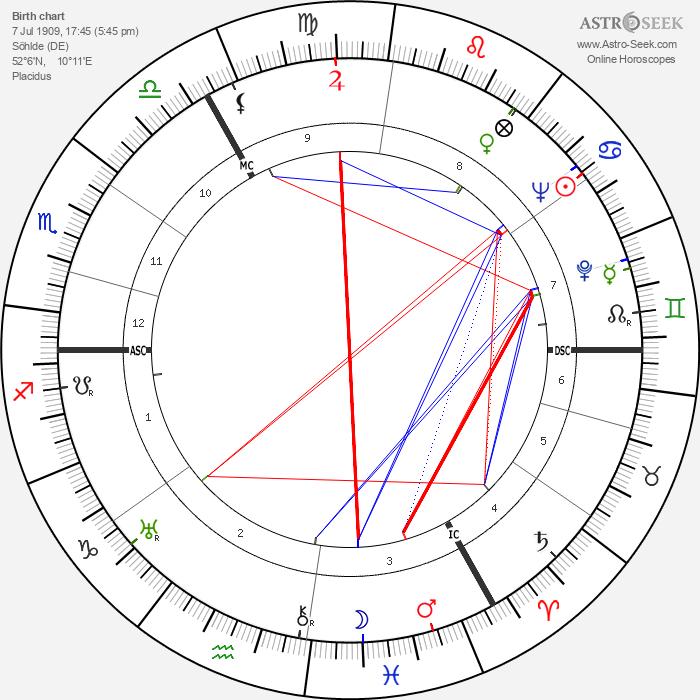 Gottfried von Cramm - Astrology Natal Birth Chart