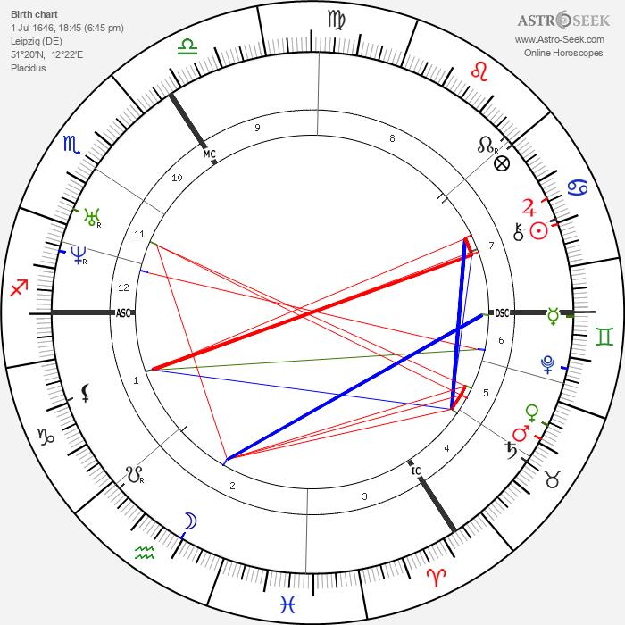 Gottfried Wilhelm Leibniz - Astrology Natal Birth Chart