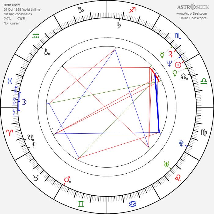 Gottfried Würcher - Astrology Natal Birth Chart