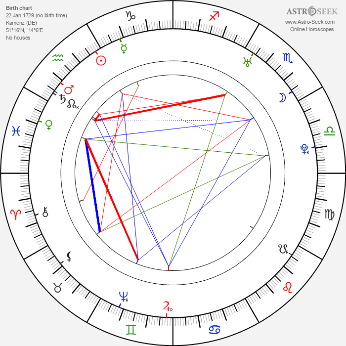 Gotthold Ephraim Lessing - Astrology Natal Birth Chart