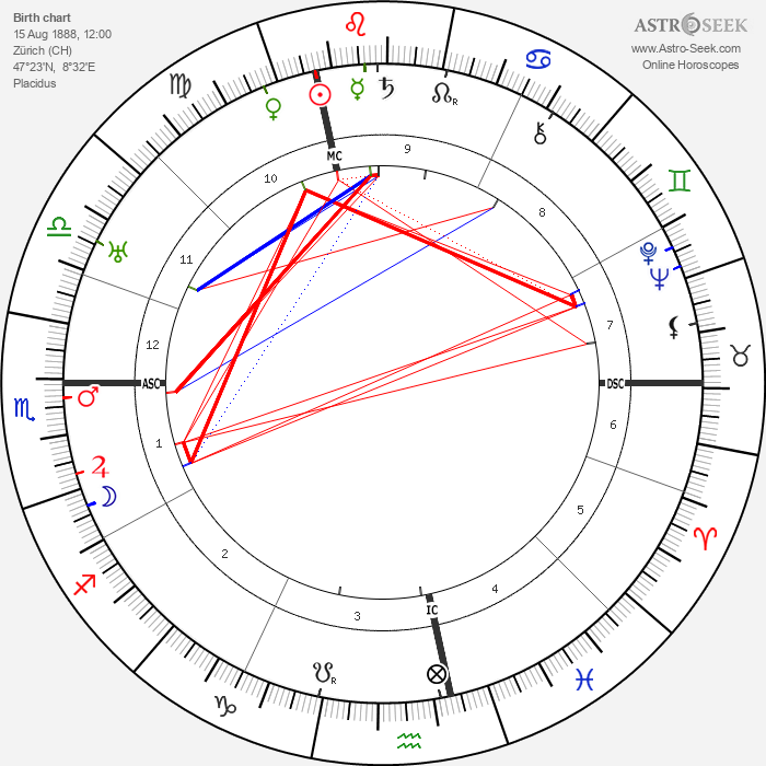Gottlieb Duttweiler - Astrology Natal Birth Chart