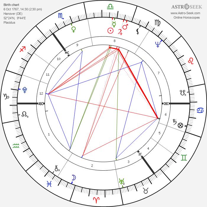 Gottlieb Graupner - Astrology Natal Birth Chart