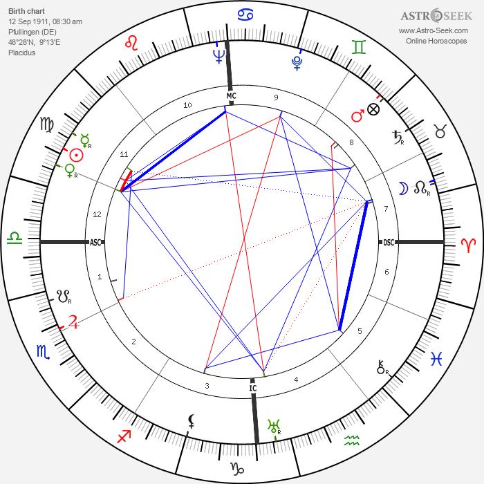 Gottlieb Renz - Astrology Natal Birth Chart