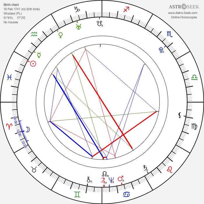 Gottlieb Stephanie Jr. - Astrology Natal Birth Chart