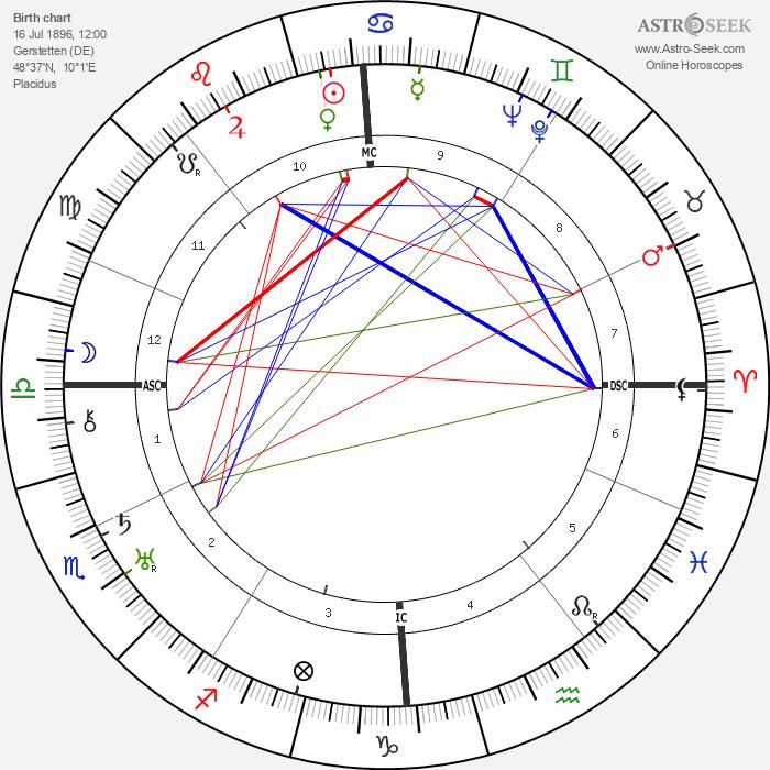 Gottlob Berger - Astrology Natal Birth Chart
