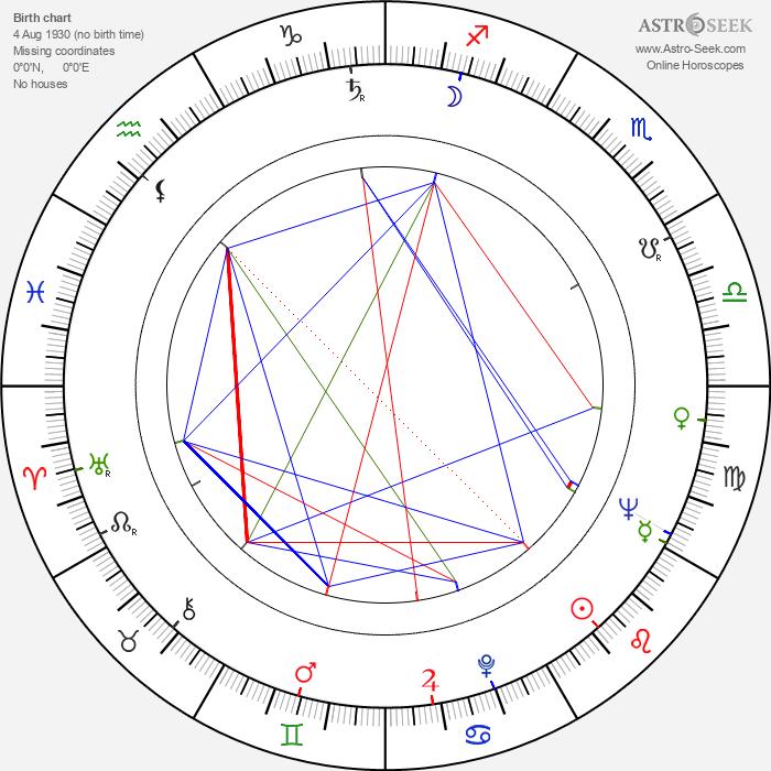 Götz Friedrich - Astrology Natal Birth Chart
