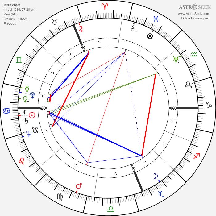 Gough Whitlam - Astrology Natal Birth Chart