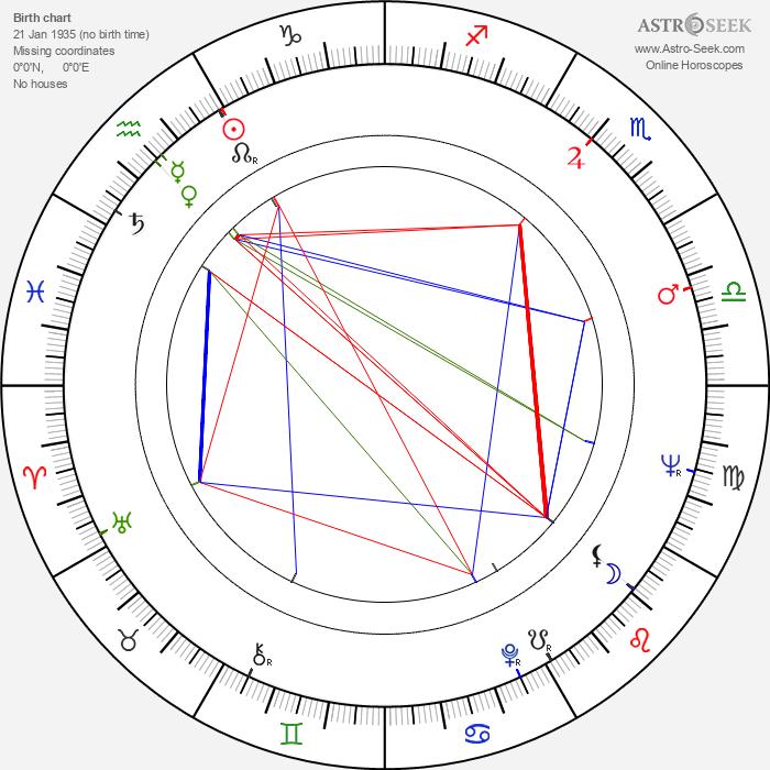 Govindan Aravindan - Astrology Natal Birth Chart
