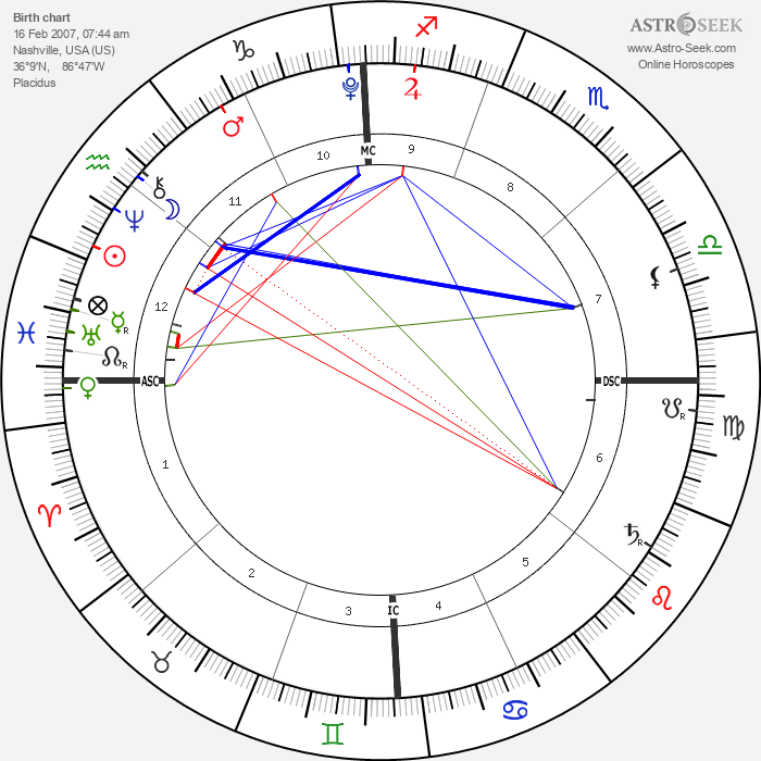 Grace Ana Herms - Astrology Natal Birth Chart