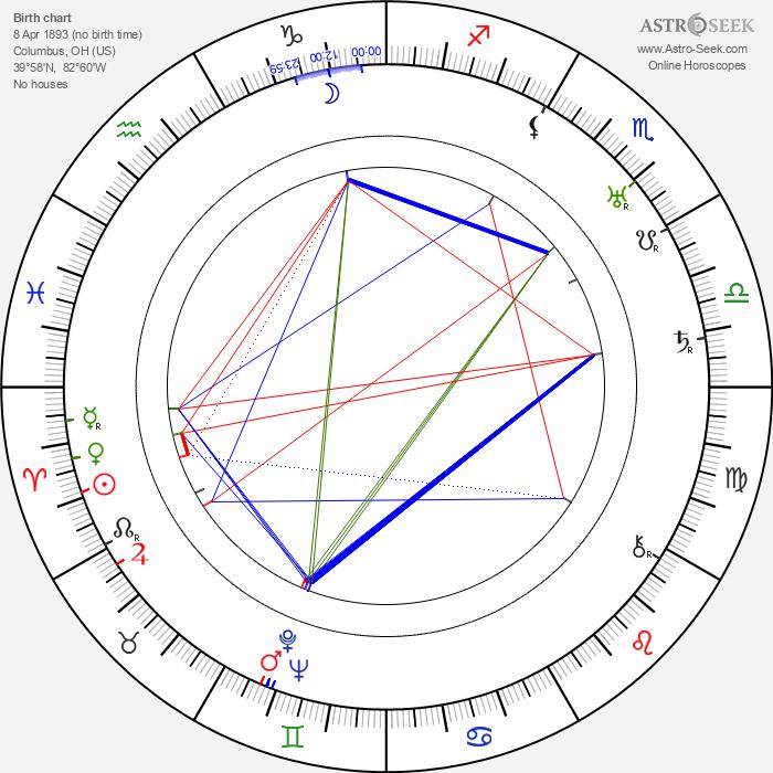 Grace Cunard - Astrology Natal Birth Chart