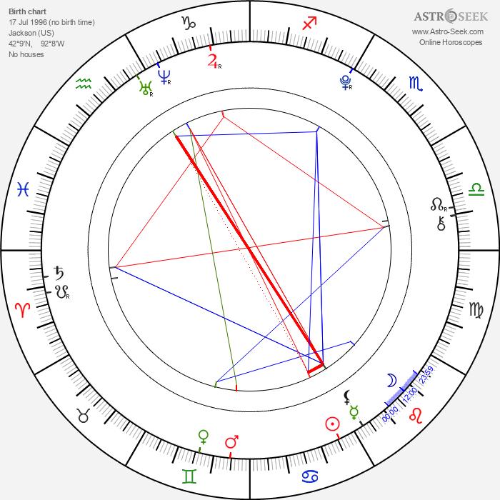 Grace Fulton - Astrology Natal Birth Chart