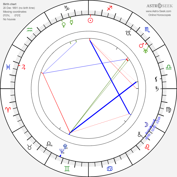 Grace Gordon - Astrology Natal Birth Chart