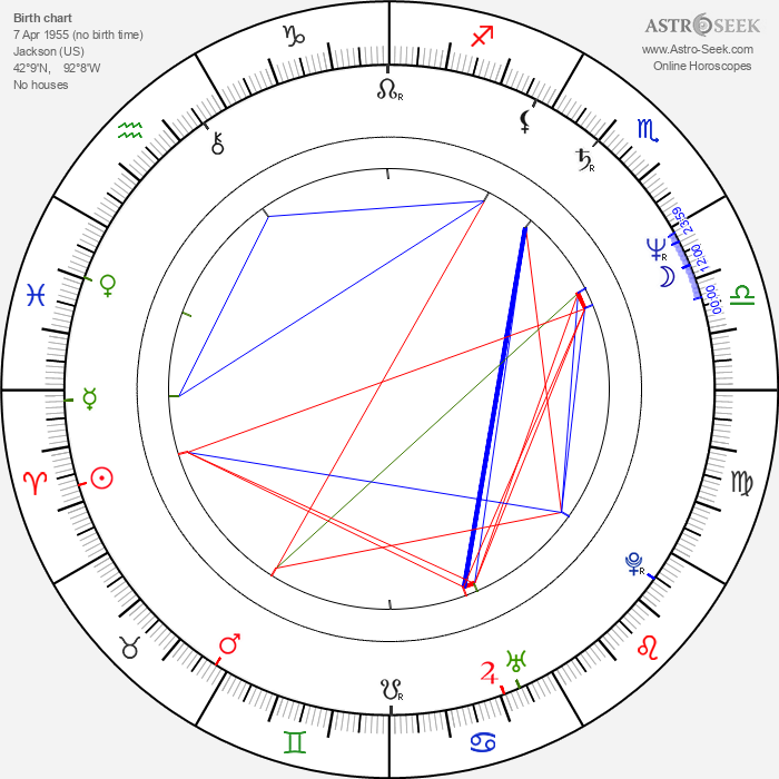 Grace Hightower - Astrology Natal Birth Chart