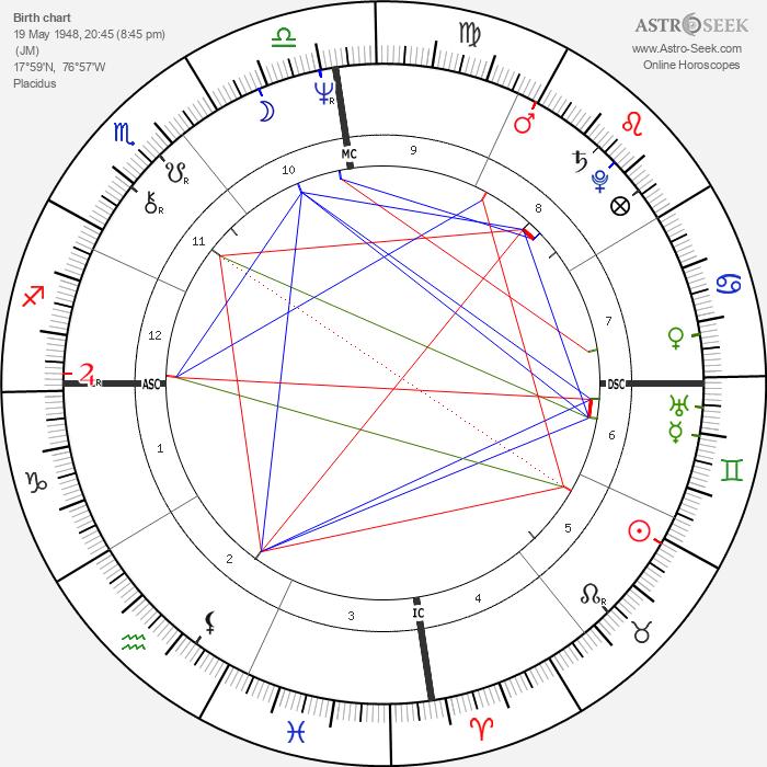 Grace Jones - Astrology Natal Birth Chart