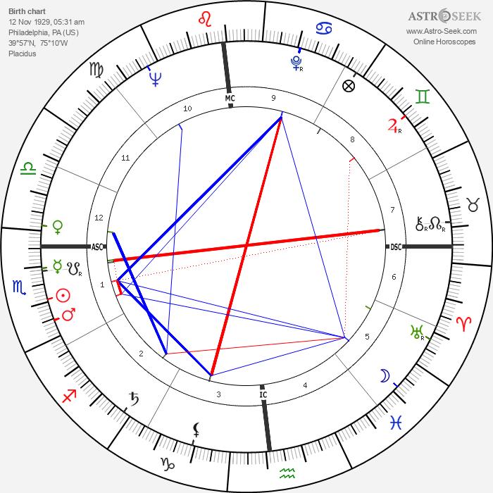 Grace Kelly - Astrology Natal Birth Chart