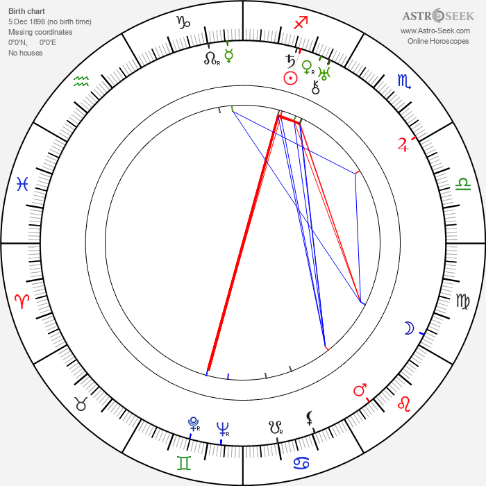 Grace Moore - Astrology Natal Birth Chart