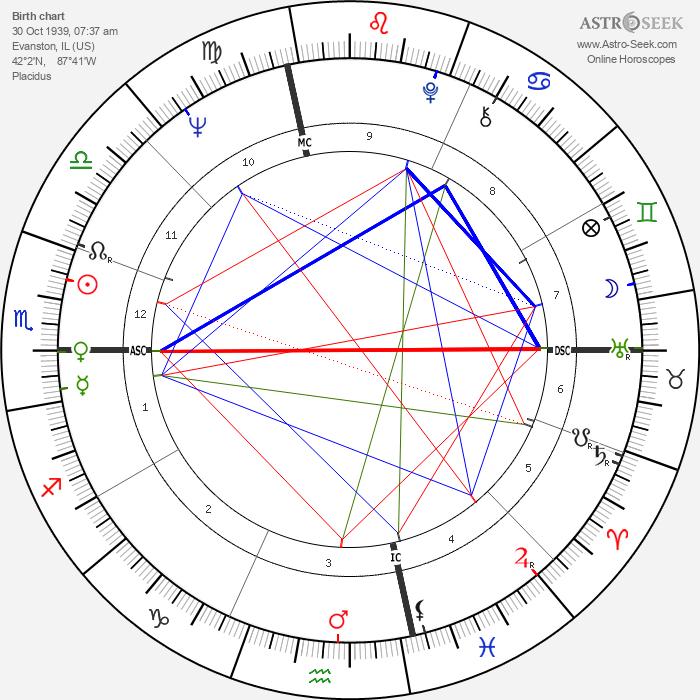 Grace Slick - Astrology Natal Birth Chart
