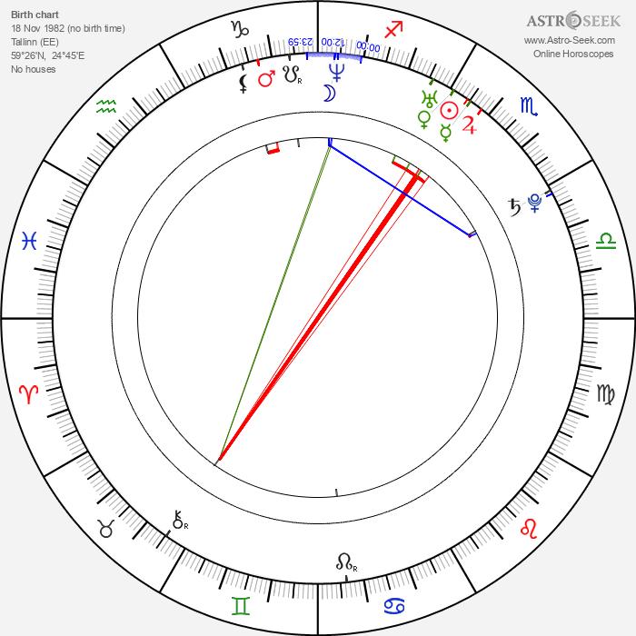 Gracia Baur - Astrology Natal Birth Chart
