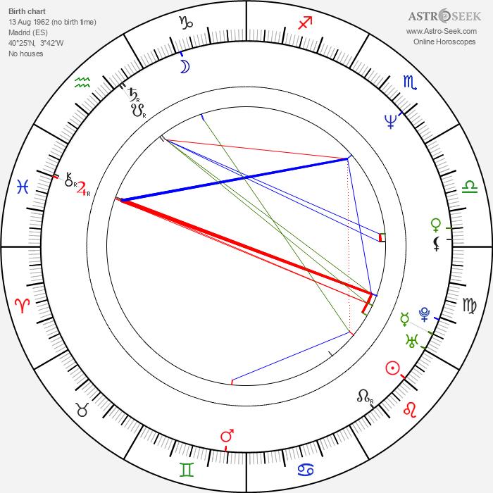Gracia Querejeta - Astrology Natal Birth Chart