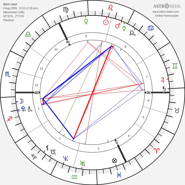 Gracie and Rosie Attard - Astrology Natal Birth Chart