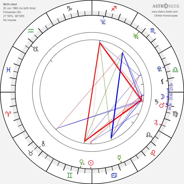 Gracy Singh - Astrology Natal Birth Chart